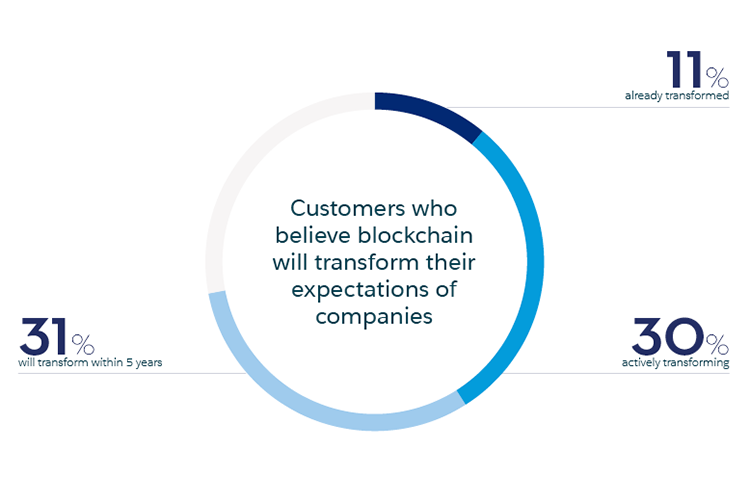 Percentage of customers who believe blockchain will transform their expectations of companies