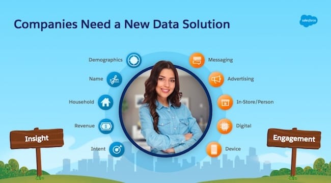 Graphic that depicts the new customer profile