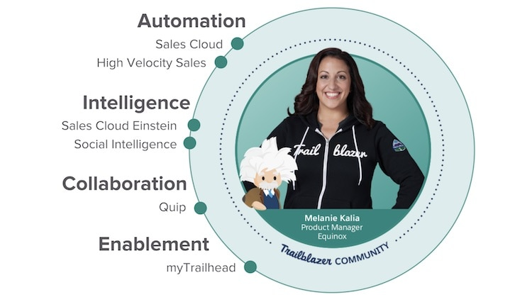 Salesforce's suite of tools designed to help sales teams sell faster