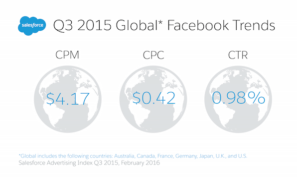 Salesforce Q3 Advertising Index Shows CRM-Powered Targeting Produces 27% Higher Engagement
