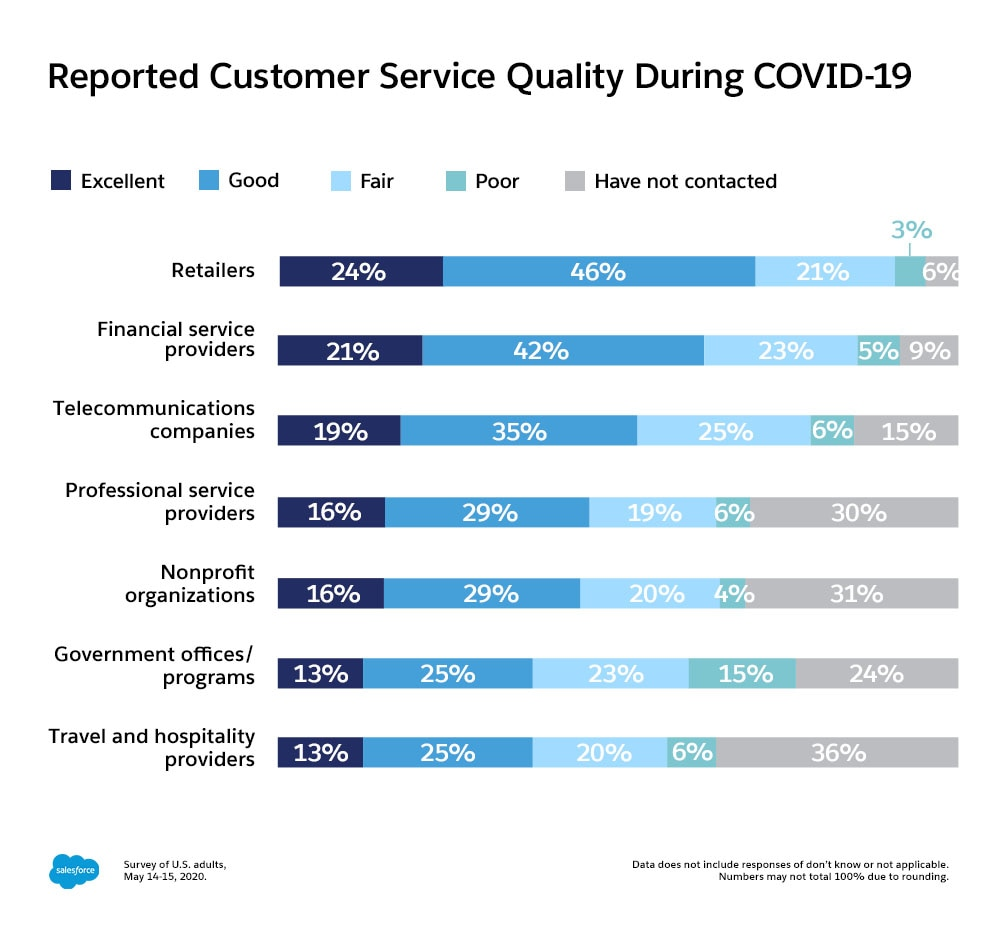Reported customers service quality during COVID-19